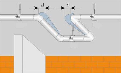 П-образный изгиб компенсирует удлинение материала при нагреве.