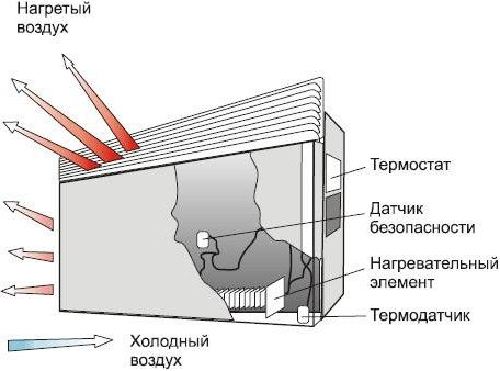 Принцип действия конвектора