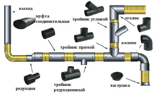 Принцип применения канализационных ПВХ труб и соединительных элементов для них