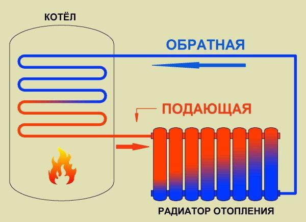 Принцип работы водяного радиатора