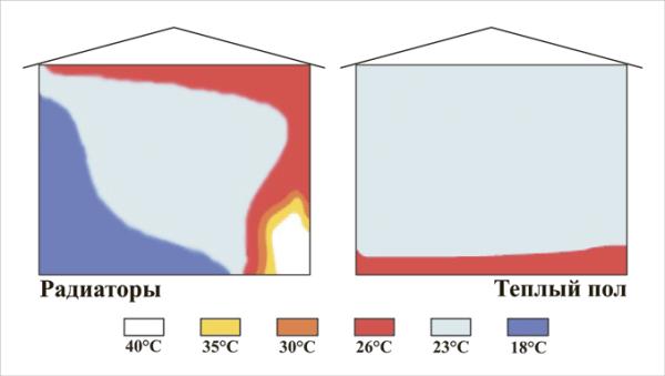 Распределение температур при разных схемах отопления.