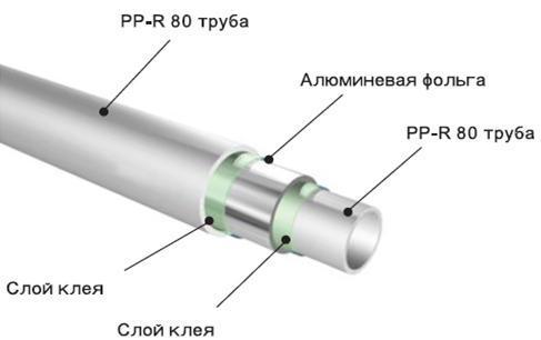 размеры полипропиленовые трубы