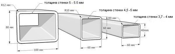 Размеры профильных труб, таблица