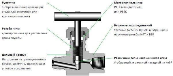 Схема игольчатого вентиля