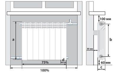 Схема правильного размещения с минимальными зазорами