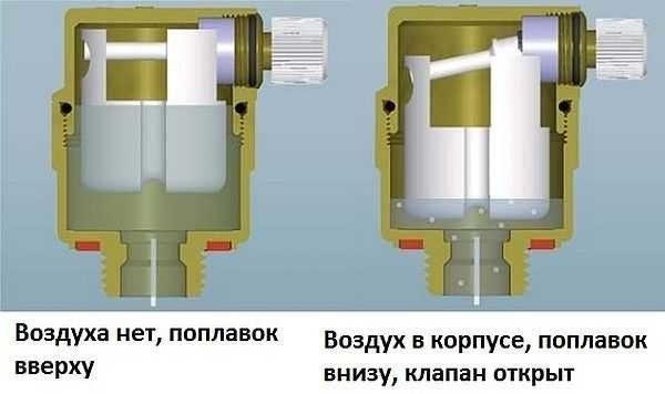 Схема работы автоматического воздушника.