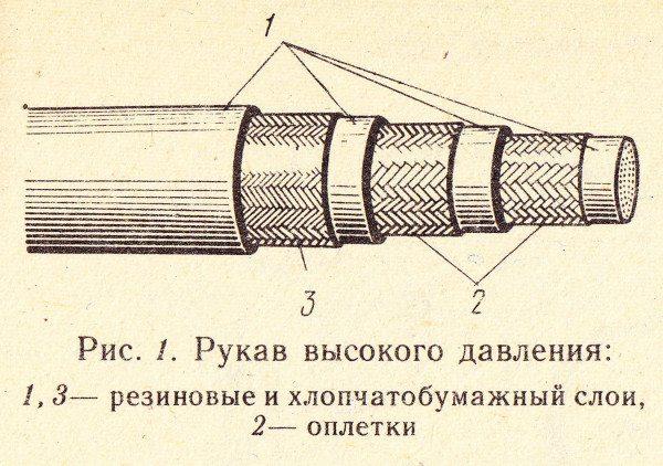 Схема устройства рукава из старого учебника. Разумеется, текстильная оплетка сейчас встречается редко.