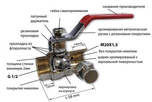 Схема устройства шарового вентиля