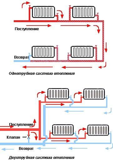 Системы водяного обогрева