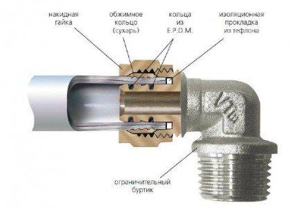 соединение пластиковой трубы с железной
