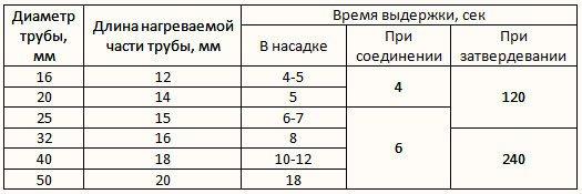 Таблица расчета времени сварки в зависимости от диаметра трубы