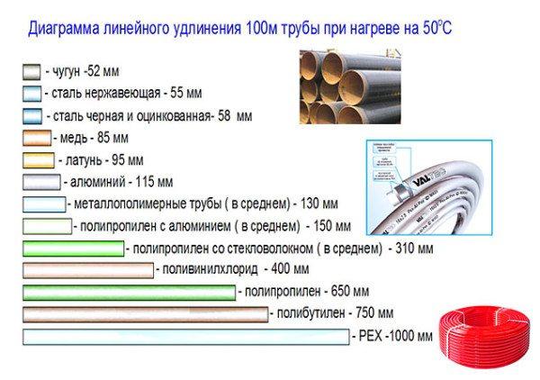 Тепловое расширение материала - одно из самых высоких.