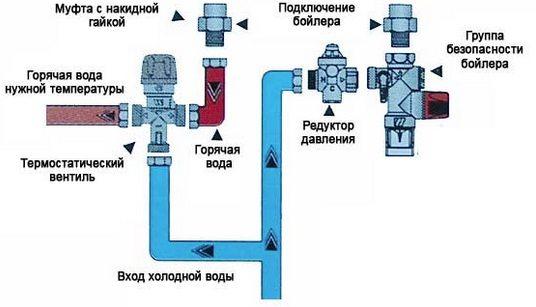 Термовентиль в системе
