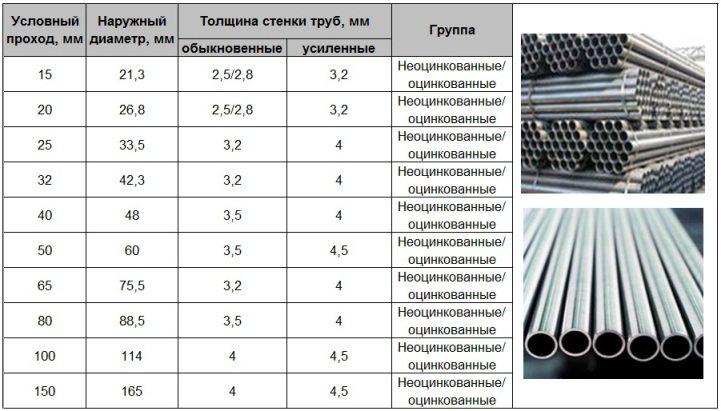 трубы ВГП ГОСТ 3262 75