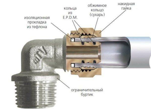 Уголок металлопластик - резьба с компрессионным соединением.