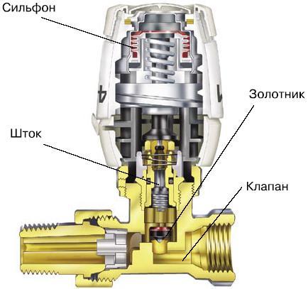 Устройство термостатического клапана и термоголовки.