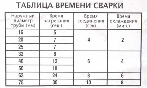 В таблице приведено точное время нагрева, статичного соединения и охлаждения для полипропиленовых труб разных диаметров.