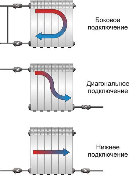 Варианты подключения к подводкам.