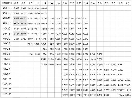 вес метра профильная труба