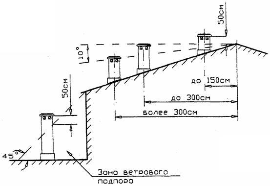 высота трубы над крышей