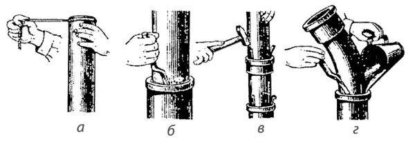 заделка раструба: а – наматывание прядей, б – оседание прядей; в – монтаж и центровка трубы; г – заделывание цементом